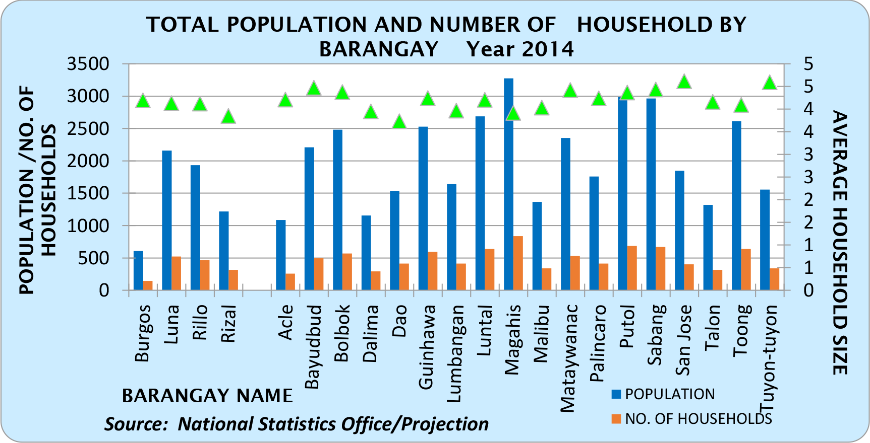 Demography – Municipal Government of Tuy